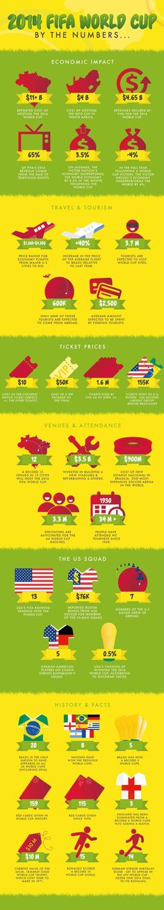 2014 Fifa World Cup by the Numbers - http://www.coolinfoimages.com/infographics/2014-fifa-world-cup-by-the-numbers/
