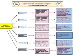 A New Poster on Bloom's Digital Taxonomy ~ Educational Technology and Mobile Learning