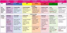 De 7 veranderkleuren in een schema - Orange Otters School Info, School Tool, Change Management, Brand Management, Nlp Coaching, Leadership, Organization Development, Motivational Interviewing, Team Quotes