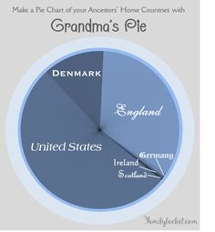 """You can make your own free """"ethnicity estimate"""" using your FamilySearch account! Have fun making your pie chart at Grandma's Pie."""