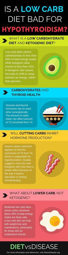 Low carb and ketogenic diets are now popular approaches to health and weight loss. But are they safe for hypothyroidism? This is a review of the evidence. Learn more here: http://www.dietvsdisease.org/low-carb-hypothyroidism/