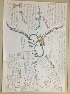 Mindmap for Time and calendar
