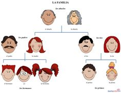 Basic Family Vocabulary in Spanish: Free Editable Power Point #Printable Spanish Class and Spanish Activities