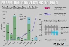 14 best freemium images on pinterest info graphics infographics the business models of music streaming services accmission Images