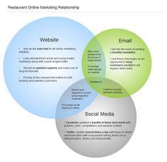 A Ven diagram of marketing online for restaurants.