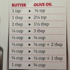 Subbing butter for oil & vice versa