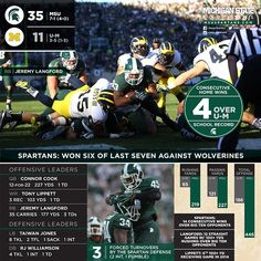 Michigan State 35-Michigan 11 #Infographic #Padgram