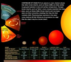 Interesting Facts About Brown Dwarfs