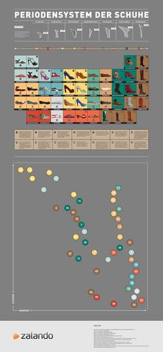 periodic table of shoes infographic  http://www.zalando.at/periodensystem-der-schuhe/