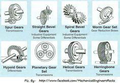 Gear types; for my motor head