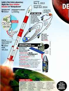 """India's first inter-planetary flight the Mars Orbiter Mission or """"Mangalyaan"""" Mars Orbiter Mission, Mission To Mars, Mars Probe, Indian Space Research Organisation, Universe Today, Space Photography, Space Rocket, Space And Astronomy, Space Program"""