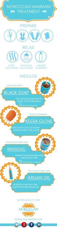 The Moroccan Hammam treatment info graphic, showing how to use black soap, kessa glove, rassoul and argan oil at traditional hammam