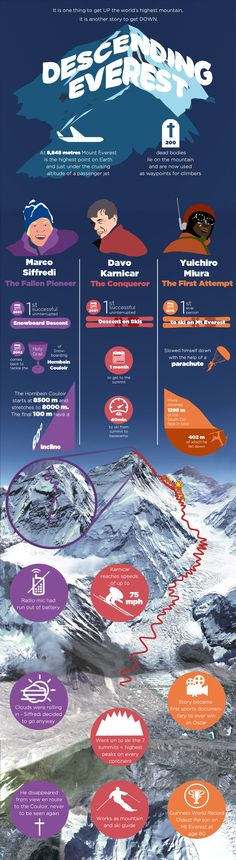 Skiing Down Everest