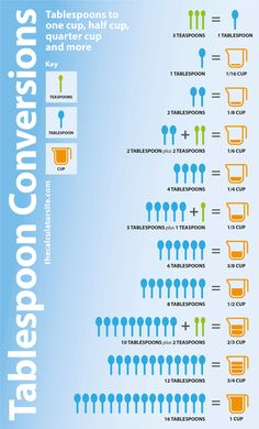 How Many Tablespoons Are In a Cup? Handy cooking conversion chart for splitting recipes in half. Baking Conversion Chart, Cup Conversion, Kitchen Conversion, Cooking Cup, Cooking Recipes, Gourmet Recipes, Tablespoon Conversion, Kitchen Cheat Sheets, Kitchen Measurements
