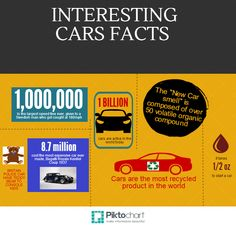 Car Fact -- Cars are the most recycled product in the world.