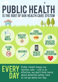 Public health and its role in every day life