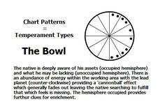 Chart Pattern: The Bowl | #astrology #astrologycharts #natalcharts…
