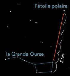 schéma de repérage étoile polaire