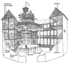 The Globe theatre Diagram Labeled . 25 the Globe theatre Diagram Labeled . theater An Elizabethan theater In which Spectators Either Elizabethan Theatre, Elizabethan Era, Shakespeare Theatre, William Shakespeare, Shakespeare Plays, Globe Theater, Teaching Theatre, Old Globe, What Is Digital