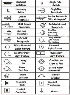 13 best plan symbols images electrical plan, electrical symbols Different Types of Light Fixtures understanding how to read blueprints interior design institute, interior design courses, electrical plan,
