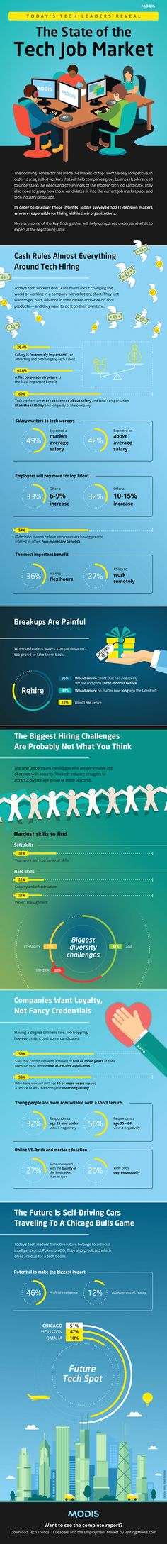 The State of the Tech Job Market #Infographic #Business #Tech