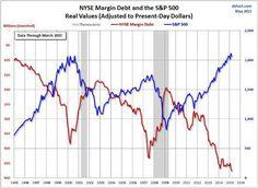 Margin debt 2015