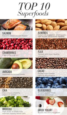 10 SuperFoods You Should Be Eating - The Fabletics Blog. A few great combinations are: -Salmon and steamed broccoli -Greek yogurt topped with blueberries and almonds -Grilled avocado, cranberry & goat cheese sandwich -Cacao, strawberry and Greek yogurt parfait