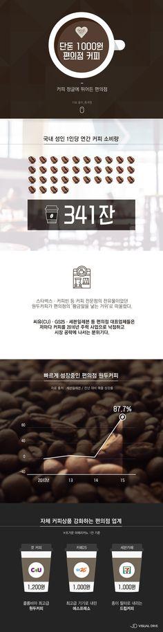 '단돈 1000원' 편의점 커피 전성시대 [인포그래픽] #coffee / #Infographic ⓒ 비주얼다이브 무단 복사·전재·재배포 금지