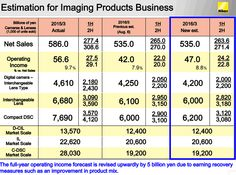 "Latest Nikon finance statement: ""Imaging Products business is expected to exceed the previous estimate"" 