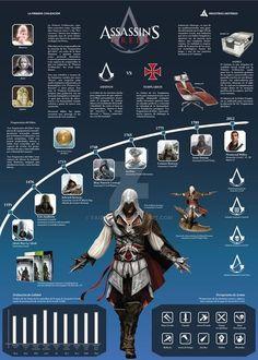 Infografia Assassins Creed Saga by FaizDoble