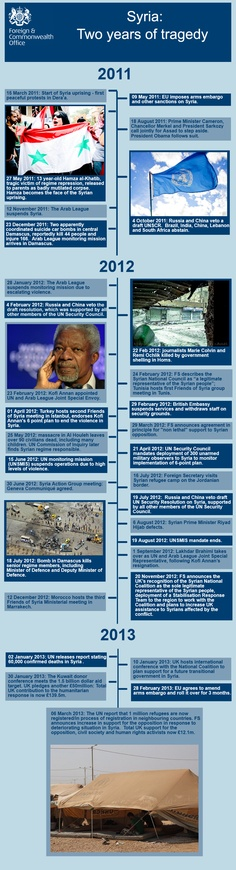 Timeline - Syria: Two years of tragedy. #Infographic
