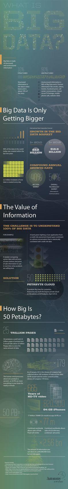 """Qué es Big Data? - Infografía    """"The human mind processes about one petabyte a second...""""    """" procesos por los cuales se recopilan y analizan grandes cantidades de datos de forma estructurada y no estructurada, procedentes de varias fuentes, de modo que seamos capaces de conseguir información relevante de gran valor estratégico y táctico para nuestros objetivos, sean de negocio, sociales, o de índole particular y específico para nuestra empresa."""""""