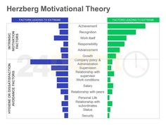 understanding the motivation theories of maslow and herzberg The herzberg motivation theory is a simple, yet powerful tool which still forms the bedrock of motivational practices today and is used to help organisations create the optimum environment to motivation in its individuals.