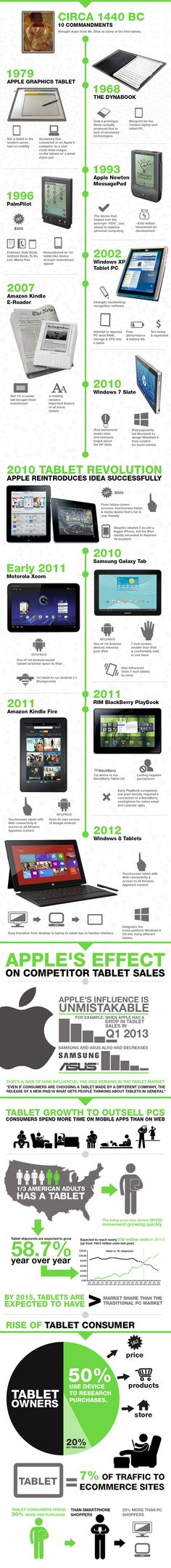 Tablets like the iPad have revolutionized the way we live our daily lives