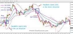 Channel Pattern Trading EMA crossover is common forex trading strategy. This strategy is developed with 3 EMA with parabolic SAR. Everyday you can gain pips from this strategy from all major pairs. Forex Trading Basics, Learn Forex Trading, Forex Trading Strategies, Online Trading, Day Trading, Bollinger Bands, Wave Theory, Global Stock Market, Trading Quotes