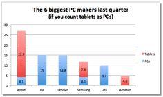 6 suurinta PC/tietokone/tablet-valmistajaa 4Q2012
