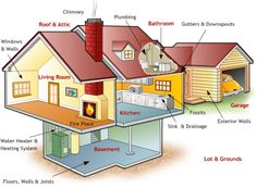 What to look for in an Home Inspection