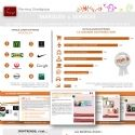 Infographie : Les marques et secteurs les plus innovants selon Ifop Trends