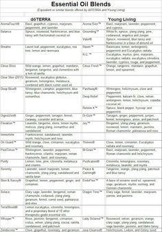 different essential oil blends and their equivalent in different brands