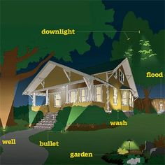 Highlight your home's architectural features and draw attention to prized plantings and trees with our encyclopedic guide to landscape lighting.   Illustration: Arthur Mount   thisoldhouse.com