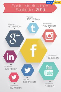 """#Social_media is about the people. Be in social media to stay connected with you targeted audience. """"Being on social media will increase your customer loyalty"""