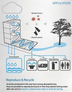 Innovatief bouwen met 'savewaterbrick': van gerecycled plastic en bladeren. Voert regenwater af! blog.cleantechies.com/2010/10/04/bio