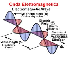 Electromagnetic waves ,their properties and uses.Electromagnetic spectrum,microwaves,Infrared waves,U. Waves etc Basic Physics, Physics Notes, Physics And Mathematics, Physics 101, Physics Concepts, Electric Universe, Wave Theory, Electromagnetic Spectrum, Electric Field