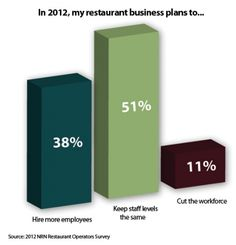 Restaurant operators plan either to keep staff levels the same or hire more workers in 2012.