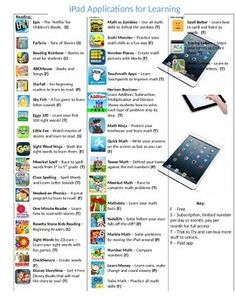 Free! List of iPad Apps for Reading, Writing and Math