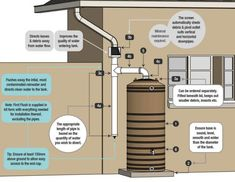 Ways To Make Water From Air – Greenhouse Design Ideas Natural Farming, Natural Garden, Rainwater Harvesting System, Water From Air, Crop Production, Lawn Sprinklers, Pub Set, Construction, Water Systems
