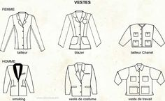 Visual Clothing Dictionary: Different Pocket Types 1 ...