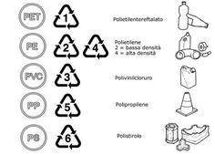 Riconoscere i simboli e i materiali che ad essi corrispondono nell'ambito della raccolta differenziata della plastica è facile. Basta usare i codici universali internazionali di riciclaggio.