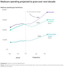 Medicare spending projected to grow over next decade