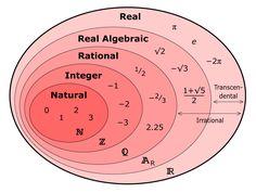 Real Number Set Diagram